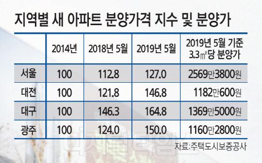 '대·대·광' 분양가 상승률 서울도 제쳤다